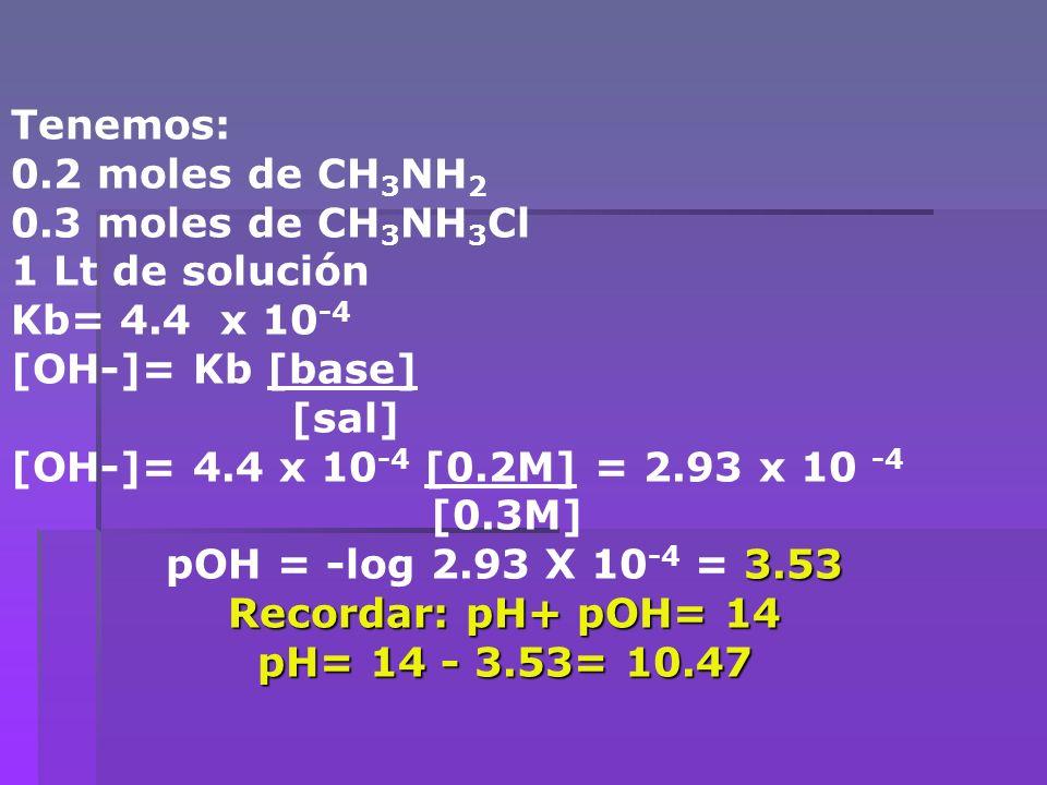 Tenemos: 0.2 moles de CH3NH2. 0.3 moles de CH3NH3Cl. 1 Lt de solución. Kb= 4.4 x 10-4. [OH-]= Kb [base]